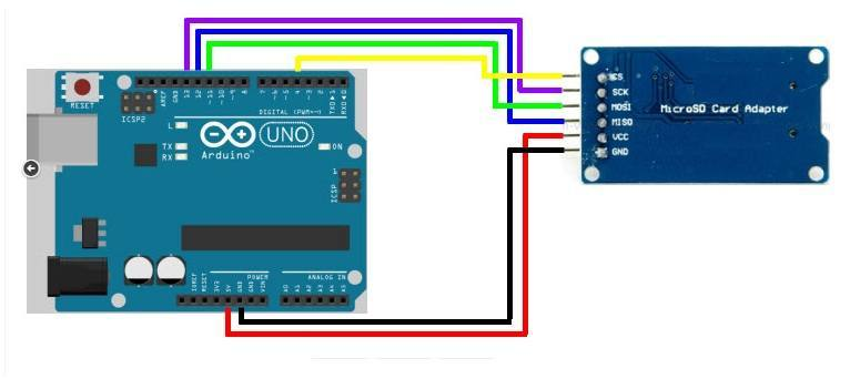 TESTING THE MODULE AND SD CARDS: - arduino-info